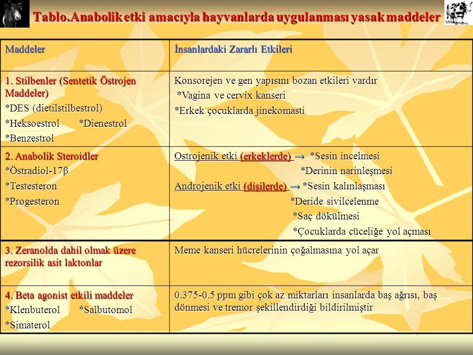 Tablo.Anabolik etki amacıyla hayvanlarda uygulanması yasak maddeler Maddeler İnsanlardaki Zararlı Etkileri 1. Stilbenler (Sentetik Östrojen Maddeler)