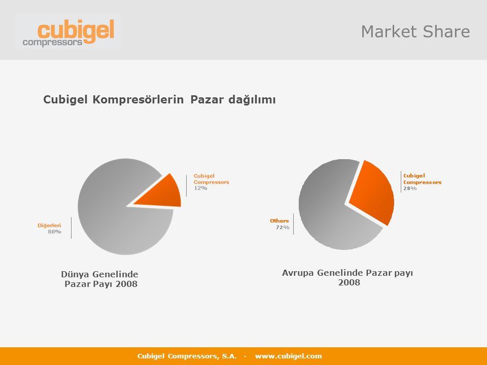 Cubigel Compressors, S.A. · www.cubigel.com Market Share Dünya Genelinde Pazar Payı 2008 Avrupa Genelinde Pazar payı 2008 Cubigel Kompresörlerin Pazar