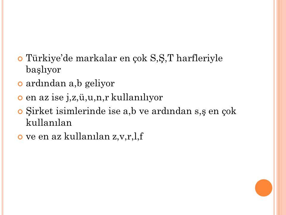 Türkiye'de markalar en çok S,Ş,T harfleriyle başlıyor ardından a,b geliyor en az ise j,z,ü,u,n,r kullanılıyor Şirket isimlerinde ise a,b ve ardından s