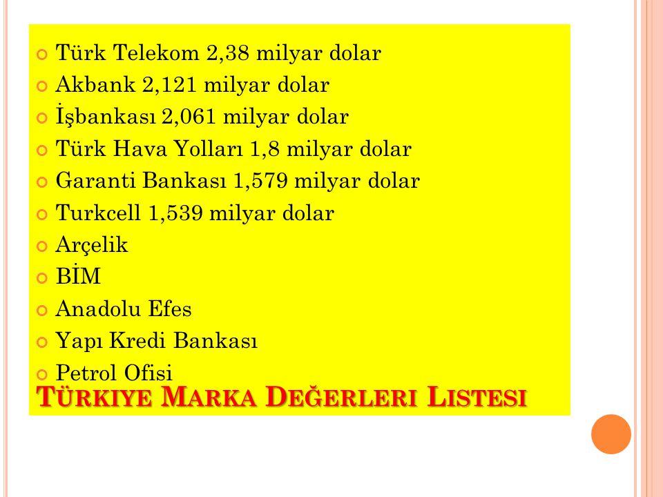 T ÜRKIYE M ARKA D EĞERLERI L ISTESI Türk Telekom 2,38 milyar dolar Akbank 2,121 milyar dolar İşbankası 2,061 milyar dolar Türk Hava Yolları 1,8 milyar