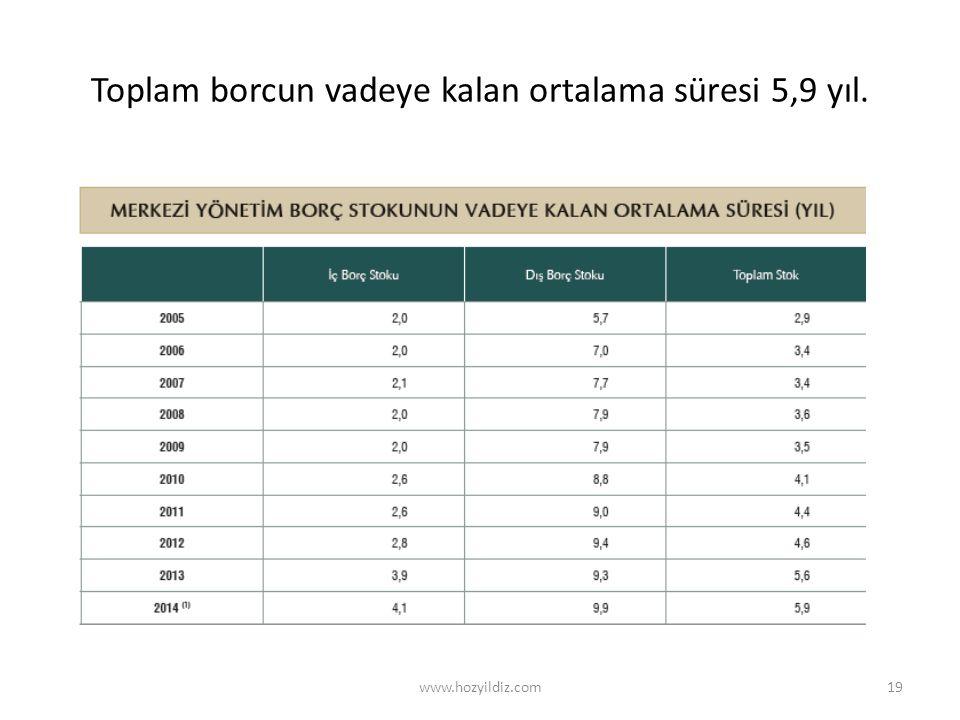 Toplam borcun vadeye kalan ortalama süresi 5,9 yıl. www.hozyildiz.com19