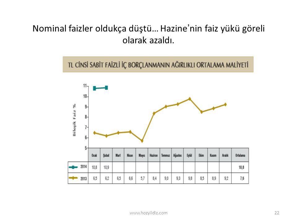 22 Nominal faizler oldukça düştü… Hazine'nin faiz yükü göreli olarak azaldı. www.hozyildiz.com