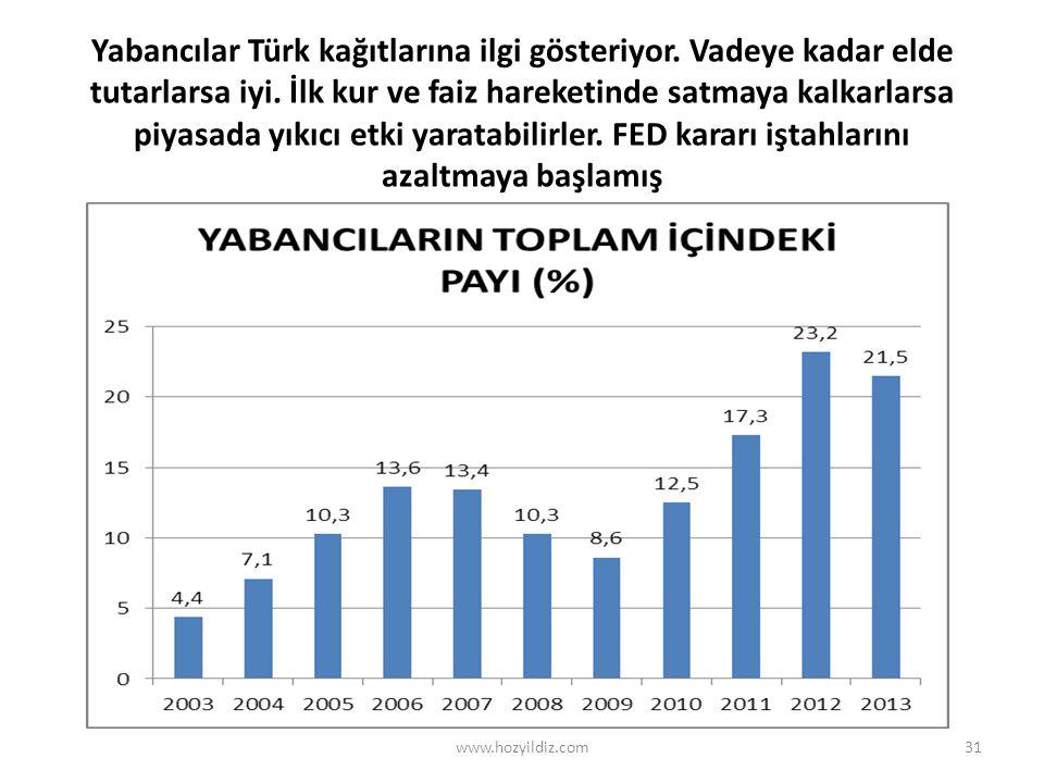 Yabancılar Türk kağıtlarına ilgi gösteriyor. Vadeye kadar elde tutarlarsa iyi.