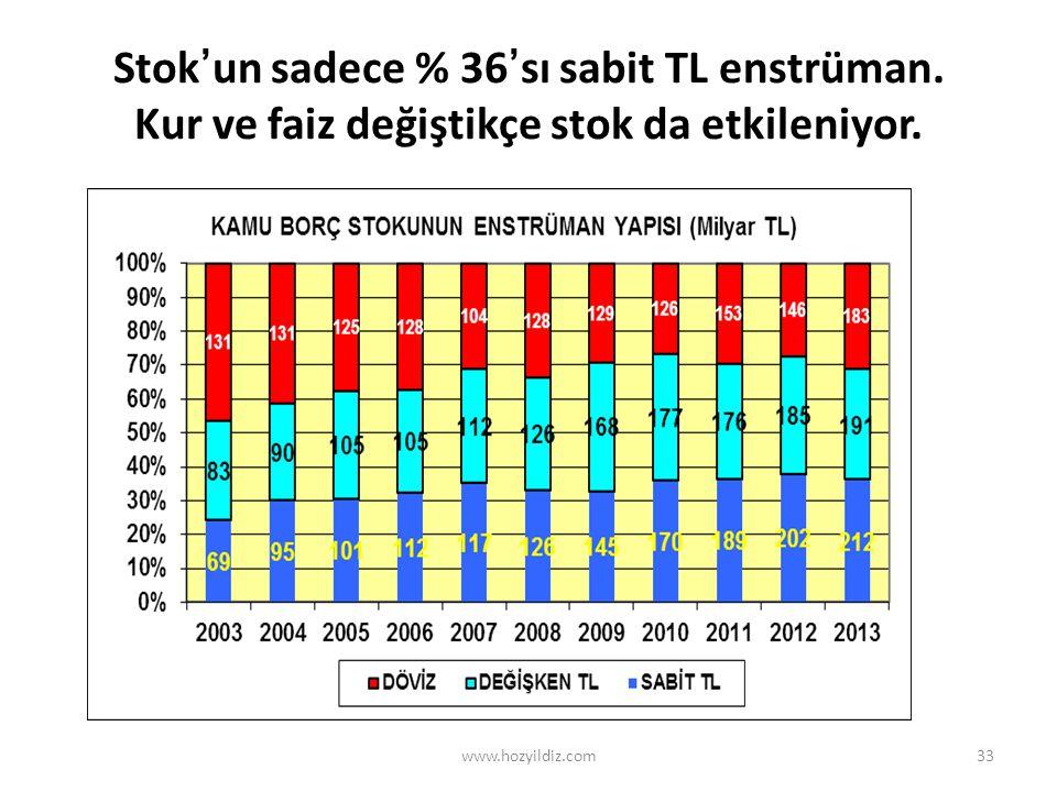33 Stok'un sadece % 36'sı sabit TL enstrüman. Kur ve faiz değiştikçe stok da etkileniyor.