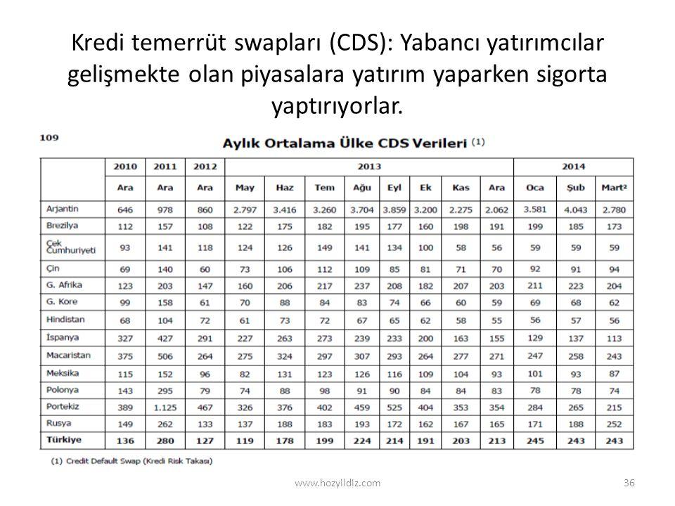 Kredi temerrüt swapları (CDS): Yabancı yatırımcılar gelişmekte olan piyasalara yatırım yaparken sigorta yaptırıyorlar.