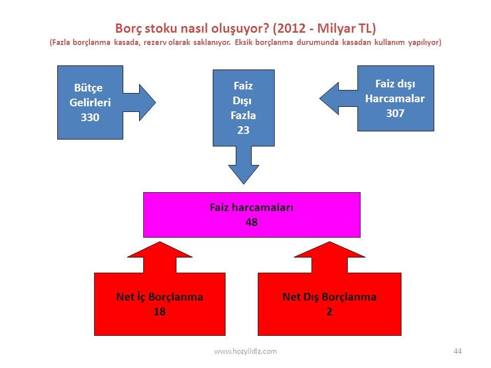 44 Borç stoku nasıl oluşuyor. (2012 - Milyar TL) (Fazla borçlanma kasada, rezerv olarak saklanıyor.