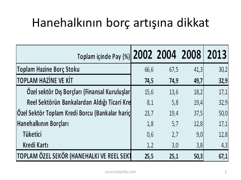 Hanehalkının borç artışına dikkat www.hozyildiz.com5