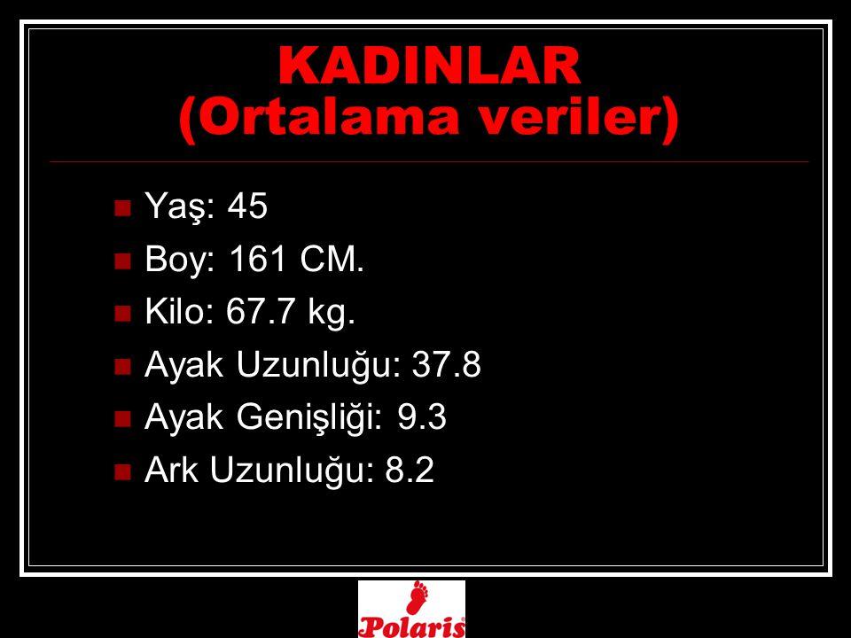 KADINLAR (Ortalama veriler) Yaş: 45 Boy: 161 CM.Kilo: 67.7 kg.