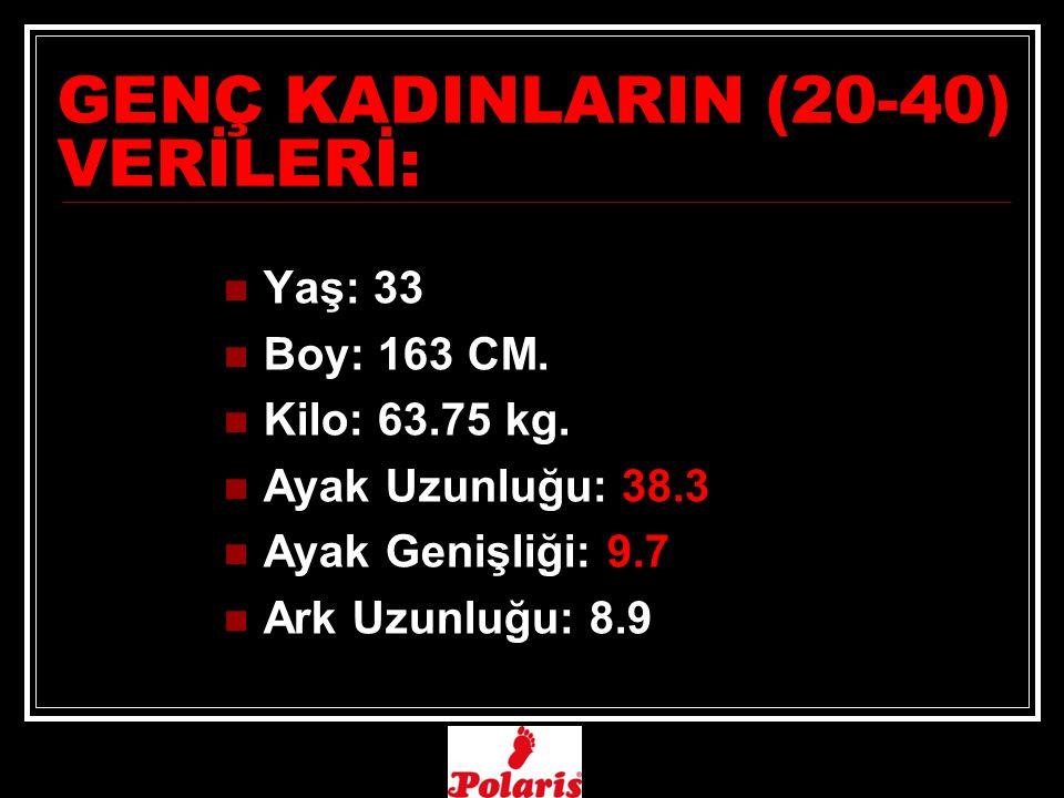 GENÇ KADINLARIN (20-40) VERİLERİ: Yaş: 33 Boy: 163 CM.