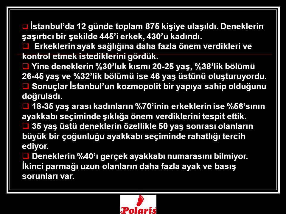  İstanbul'da 12 günde toplam 875 kişiye ulaşıldı.