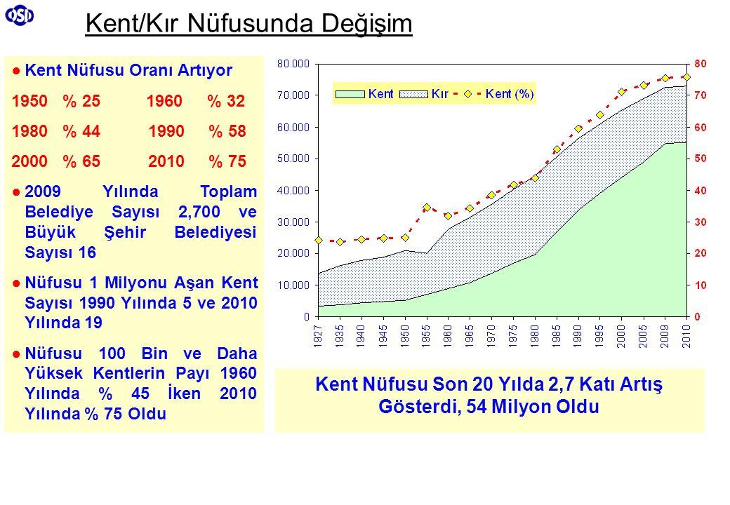 Kent/Kır Nüfusunda Değişim Kent Nüfusu Son 20 Yılda 2,7 Katı Artış Gösterdi, 54 Milyon Oldu ●Kent Nüfusu Oranı Artıyor 1950 % 251960 % 32 1980 % 44 19
