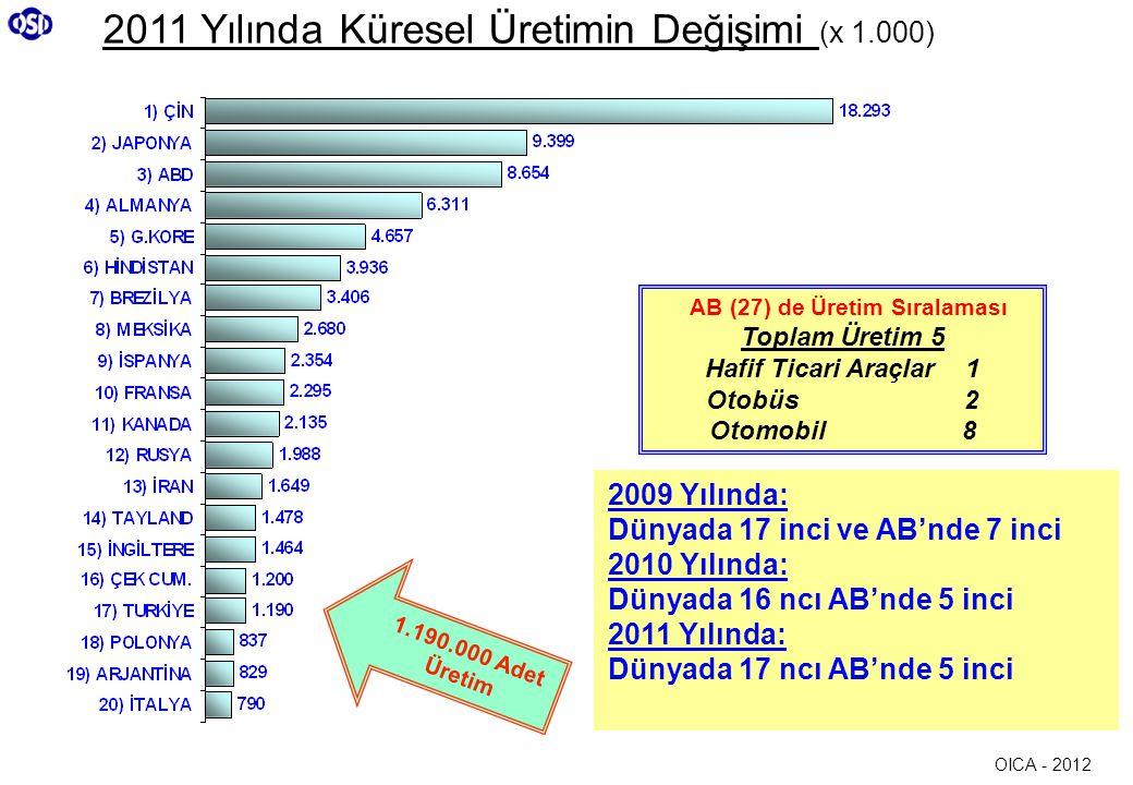 2011 Yılında Küresel Üretimin Değişimi (x 1.000) 2009 Yılında: Dünyada 17 inci ve AB'nde 7 inci 2010 Yılında: Dünyada 16 ncı AB'nde 5 inci 2011 Yılınd