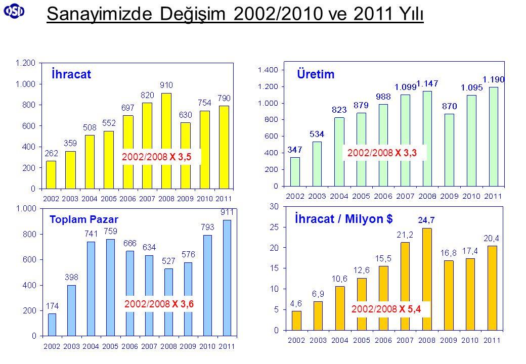 Sanayimizde Değişim 2002/2010 ve 2011 Yılı Üretim Toplam Pazar İhracat / Milyon $ İhracat 2002/2008 X 3,6 2002/2008 X 5,4 2002/2008 X 3,5 2002/2008 X