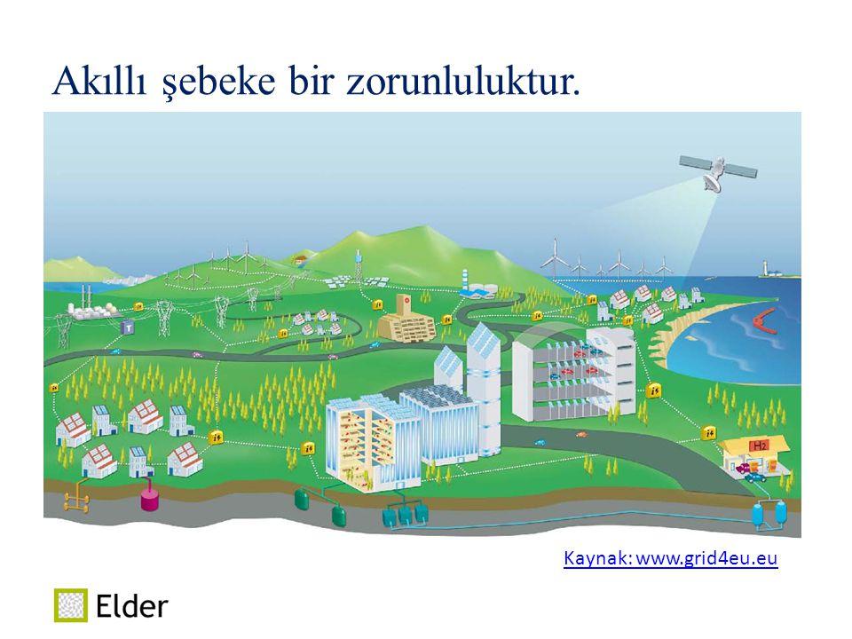 Akıllı şebeke bir zorunluluktur. Kaynak: www.grid4eu.euKaynak: www.grid4eu.eu