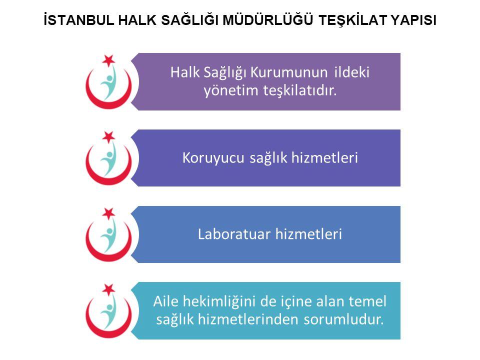 İSTANBUL HALK SAĞLIĞI MÜDÜRLÜĞÜ TEŞKİLAT YAPISI Halk Sağlığı Kurumunun ildeki yönetim teşkilatıdır. Koruyucu sağlık hizmetleri Laboratuar hizmetleri A