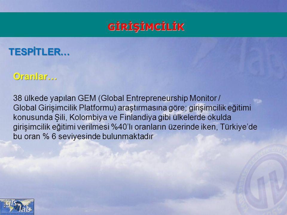 GİRİŞİMCİLİK TESPİTLER… Oranlar… 38 ülkede yapılan GEM (Global Entrepreneurship Monitor / Global Girişimcilik Platformu) araştırmasına göre; girişimci