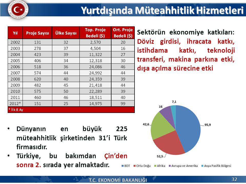 Yurtdışında Müteahhitlik Hizmetleri 32 Dünyanın en büyük 225 müteahhitlik şirketinden 31'i Türk firmasıdır. Türkiye, bu bakımdan Çin'den sonra 2. sıra