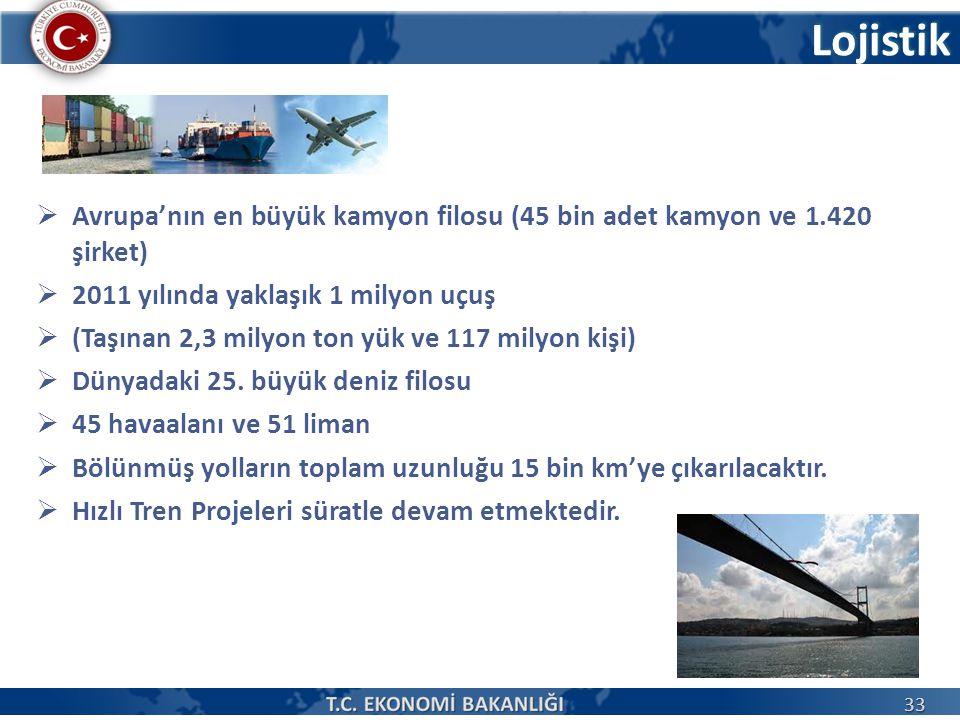 Lojistik  Avrupa'nın en büyük kamyon filosu (45 bin adet kamyon ve 1.420 şirket)  2011 yılında yaklaşık 1 milyon uçuş  (Taşınan 2,3 milyon ton yük