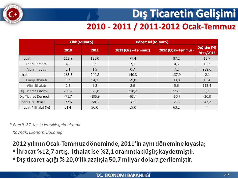 Dış Ticaretin Gelişimi 2012 yılının Ocak-Temmuz döneminde, 2011'in aynı dönemine kıyasla; İhracat %12,7 artış, ithalat ise %2,1 oranında düşüş kaydetm