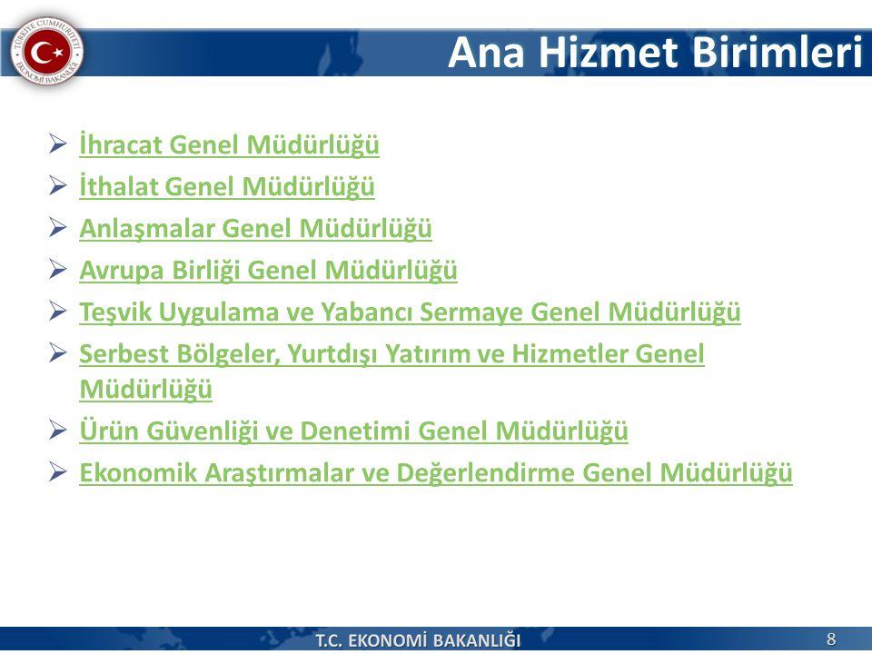 Başlıca İhraç Ürünleri Kaynak: TÜİK 39 * Değişim ihracata göredir.