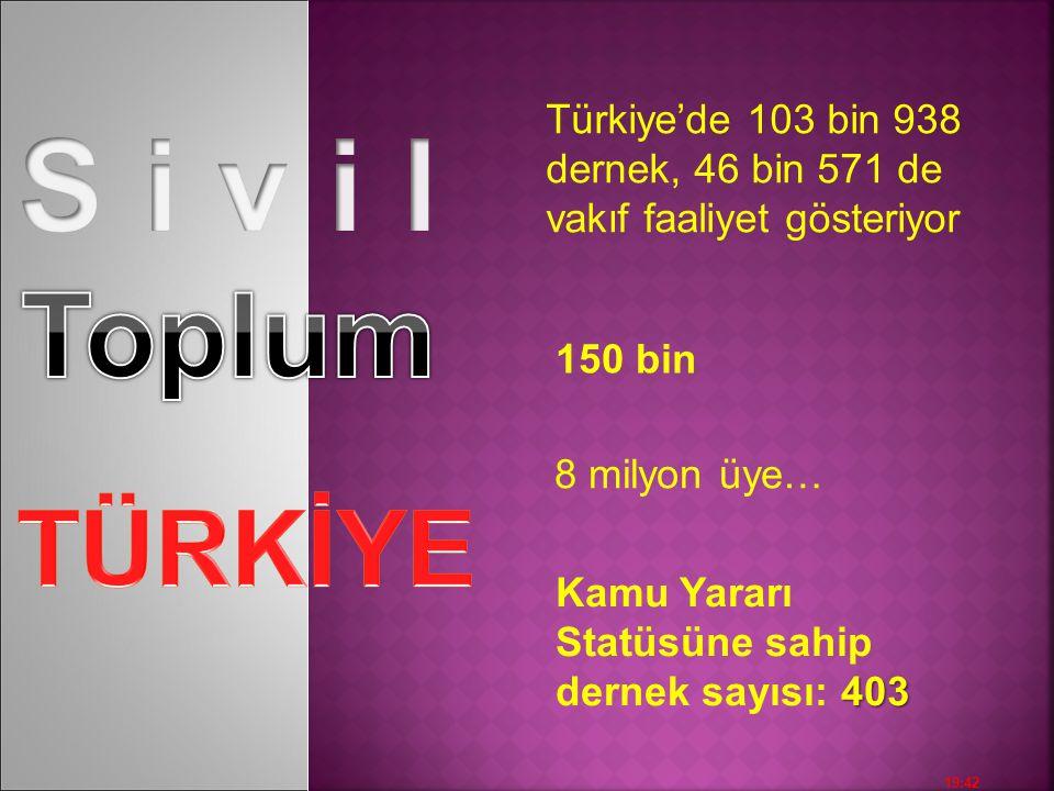 19:43 Türkiye'de 103 bin 938 dernek, 46 bin 571 de vakıf faaliyet gösteriyor 8 milyon üye… 150 bin 403 Kamu Yararı Statüsüne sahip dernek sayısı: 403