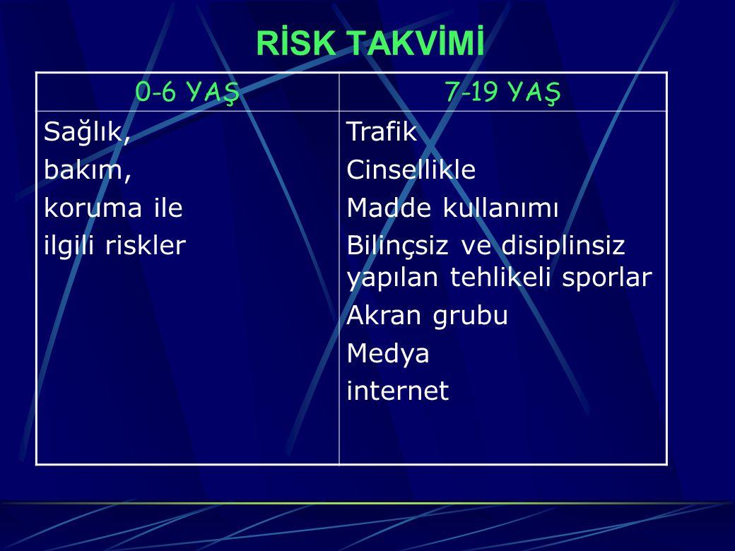 RİSK TAKVİMİ 0-6 YAŞ7-19 YAŞ Sağlık, bakım, koruma ile ilgili riskler Trafik Cinsellikle Madde kullanımı Bilinçsiz ve disiplinsiz yapılan tehlikeli sporlar Akran grubu Medya internet