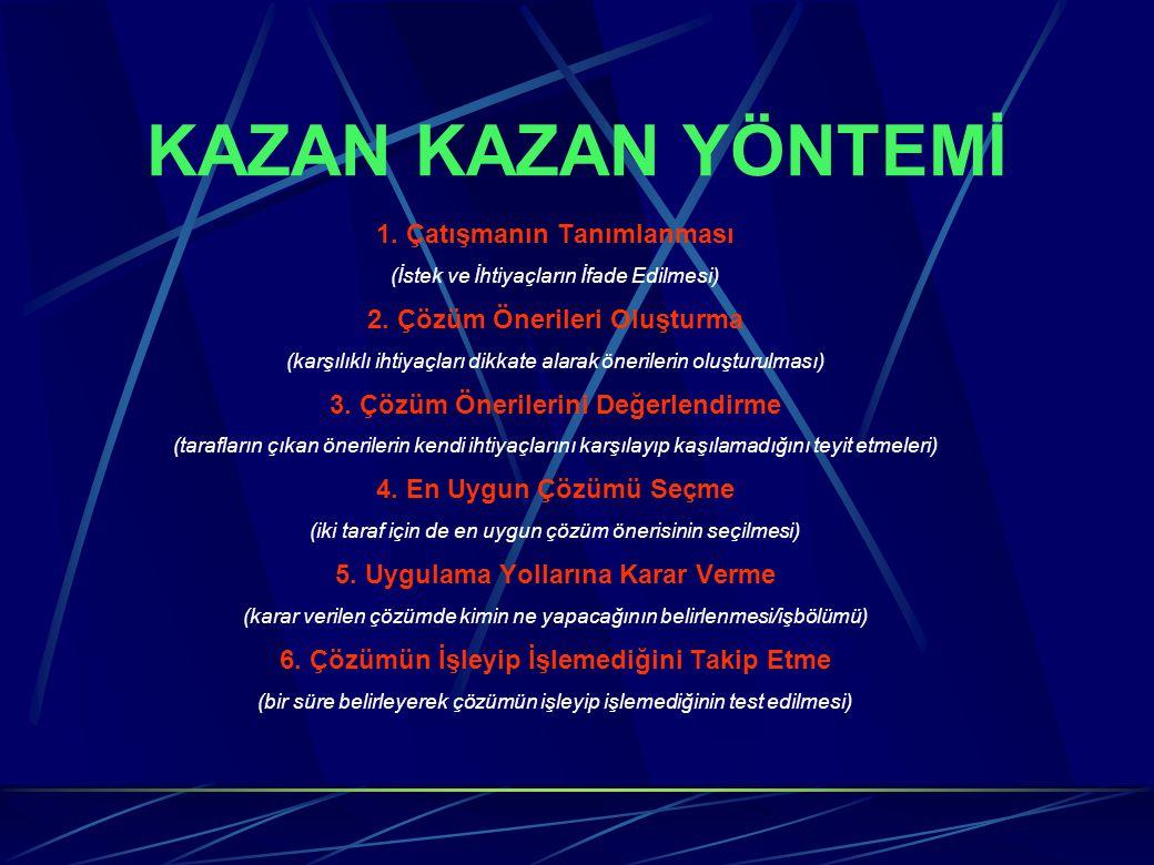 KAZAN KAZAN YÖNTEMİ 1.Çatışmanın Tanımlanması (İstek ve İhtiyaçların İfade Edilmesi) 2.