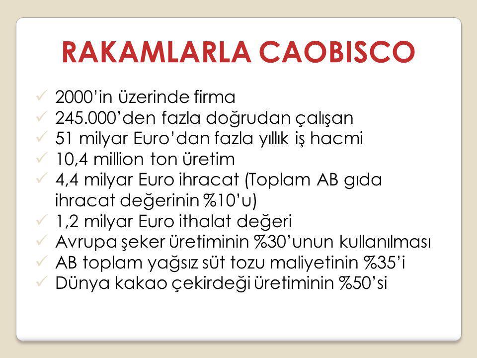 RAKAMLARLA CAOBISCO 2000'in üzerinde firma 245.000'den fazla doğrudan çalışan 51 milyar Euro'dan fazla yıllık iş hacmi 10,4 million ton üretim 4,4 milyar Euro ihracat (Toplam AB gıda ihracat değerinin %10'u) 1,2 milyar Euro ithalat değeri Avrupa şeker üretiminin %30'unun kullanılması AB toplam yağsız süt tozu maliyetinin %35'i Dünya kakao çekirdeği üretiminin %50'si