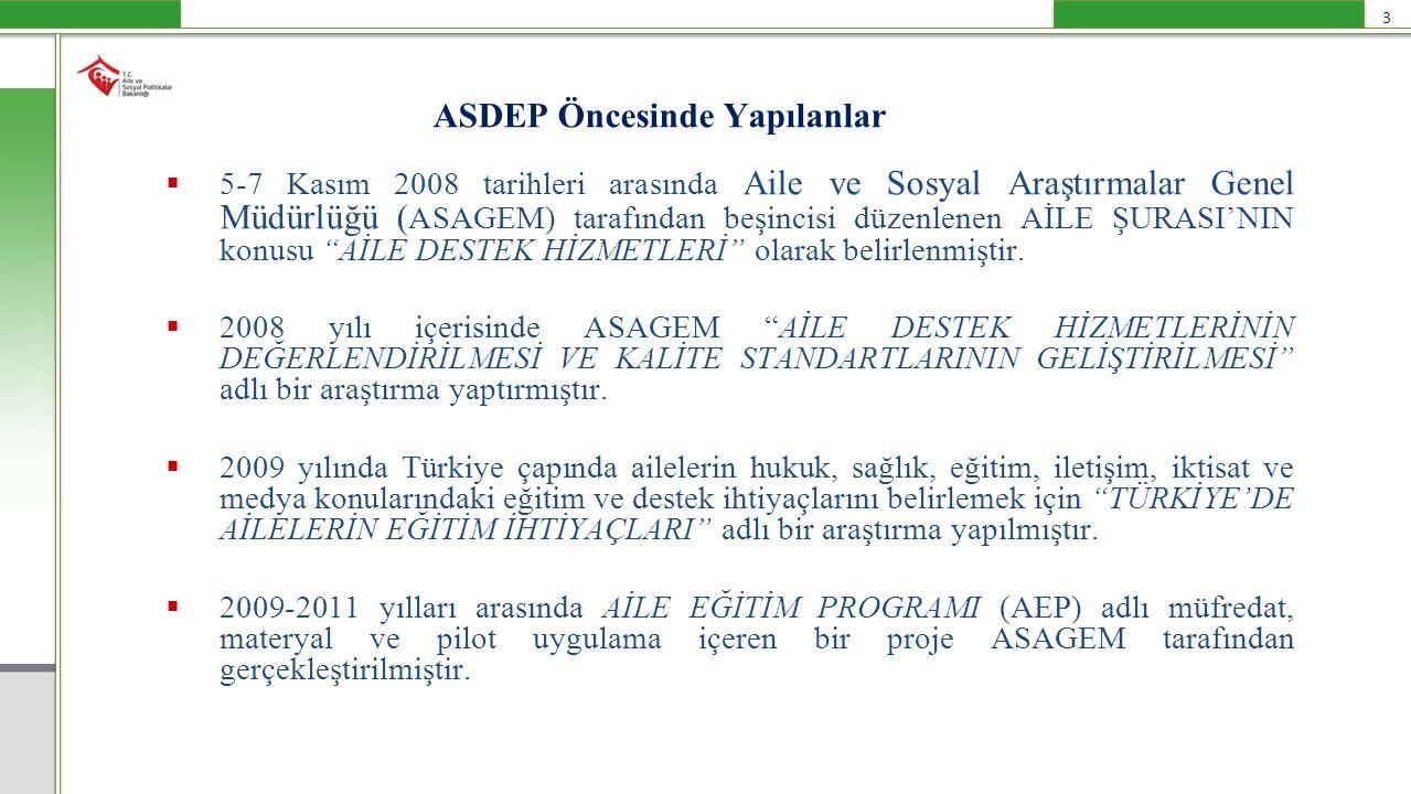 ASDEP Öncesinde Yapılanlar 3  5-7 Kasım 2008 tarihleri arasında Aile ve Sosyal Araştırmalar Genel Müdürlüğü ( ASAGEM) tarafından beşincisi düzenlenen