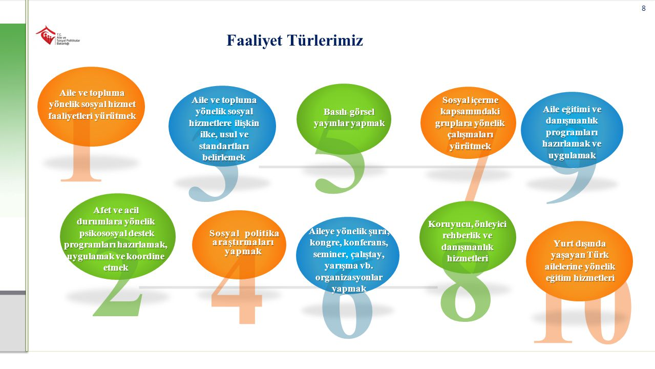 3 Aile ve topluma yönelik sosyal hizmetlere ilişkin ilke, usul ve standartları belirlemek 5 Basılı-görsel yayınlar yapmak 4 Sosyal politika araştırmal