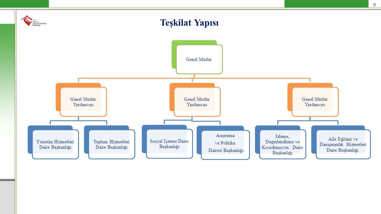 Bakanlığımız 2013-2017 Stratejik Planında Genel Müdürlüğün Görev Alanındaki Amaçlar AMAÇ 1 : Ülkenin ihtiyaçlarına yönelik yeni sosyal politikalar geliştirmek ve model oluşturmak, AMAÇ 2 : Birey ve aileyi güçlendirmek, toplumu bilinçlendirmek, AMAÇ 3 : İhtiyaç sahiplerinin tespit edilmesinde ve değerlendirilmesinde etkinliği ve erişilebilirliği artırmak, 10