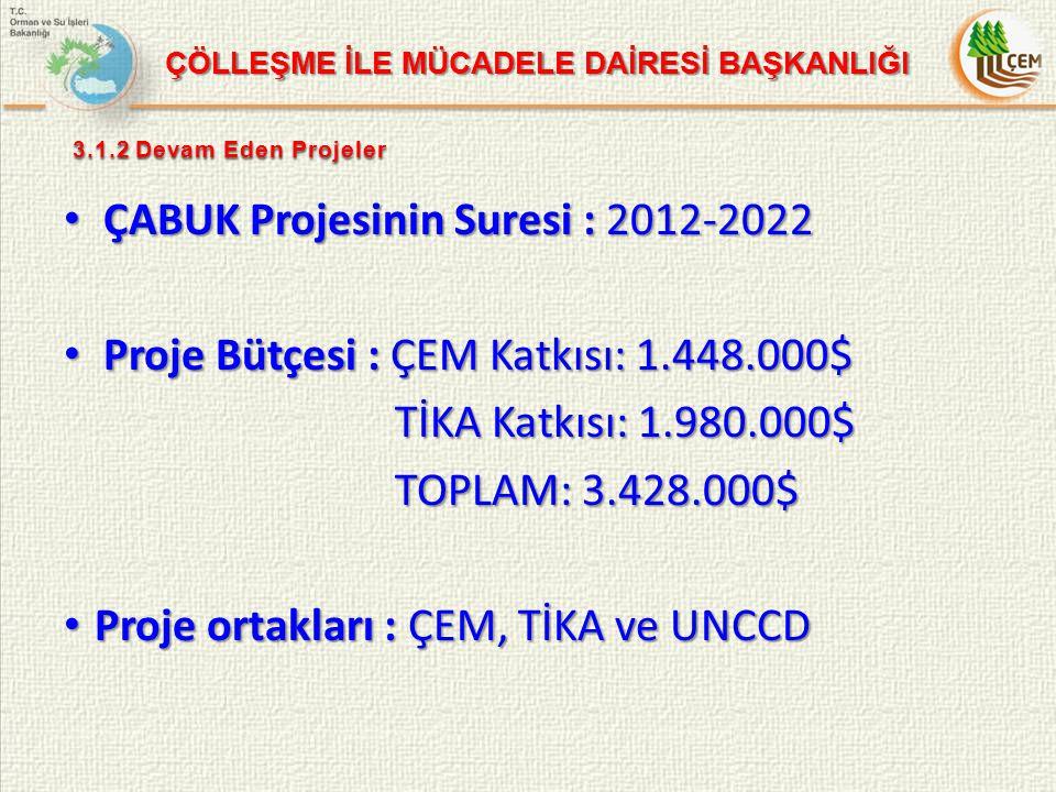 ÇABUK Projesinin Suresi : 2012-2022 ÇABUK Projesinin Suresi : 2012-2022 Proje Bütçesi : ÇEM Katkısı: 1.448.000$ Proje Bütçesi : ÇEM Katkısı: 1.448.000$ TİKA Katkısı: 1.980.000$ TOPLAM: 3.428.000$ Proje ortakları : ÇEM, TİKA ve UNCCD Proje ortakları : ÇEM, TİKA ve UNCCD ÇÖLLEŞME İLE MÜCADELE DAİRESİ BAŞKANLIĞI 3.1.2 Devam Eden Projeler