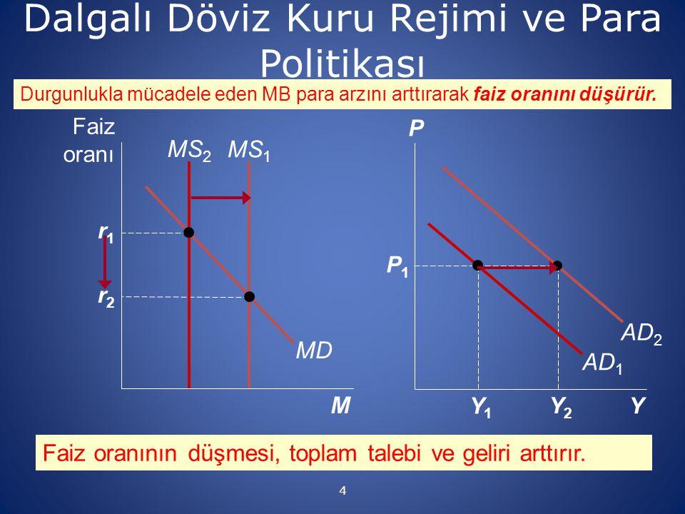 5 Dalgalı DK ve para politikası Dalgalı döviz kuru rejimi altında para politikası önemli ölçüde etkilidir.
