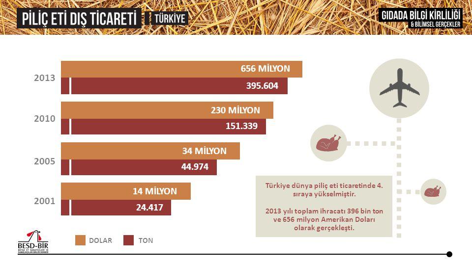 2013 2010 2005 2001 656 MİLYON 395.604 230 MİLYON 151.339 24.417 34 MİLYON 14 MİLYON 44.974 DOLAR TON Türkiye dünya piliç eti ticaretinde 4. sıraya yü