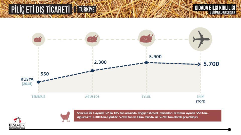 RUSYA TEMMUZAĞUSTOSEYLÜLEKİM 550 2.300 5.900 5.700 Senenin ilk 6 ayında 52 ila 185 ton arasında değişen ihracat rakamları Temmuz ayında 550 ton, Ağust