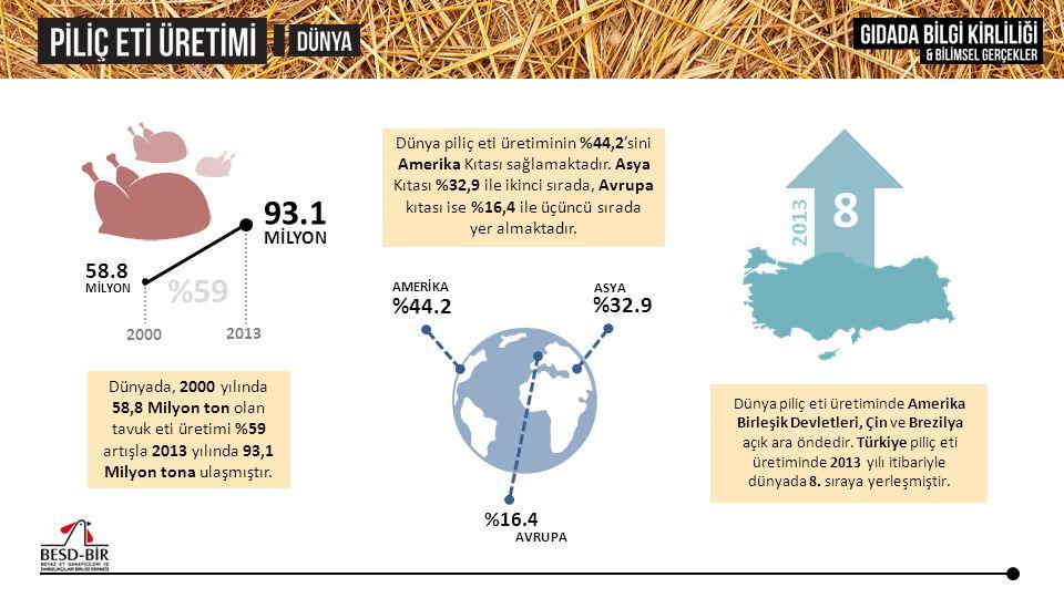 58.8 MİLYON 93.1 MİLYON 2000 2013 %59 Dünyada, 2000 yılında 58,8 Milyon ton olan tavuk eti üretimi %59 artışla 2013 yılında 93,1 Milyon tona ulaşmıştı
