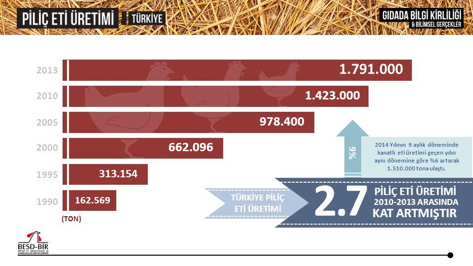 ABD BREZİLYA ÇİN TÜRKİYE 16.563 16.694 16.621 16.976 17.276 12.550 13.200 13.700 13.350 12.700 12.312 12.863 12.645 12.678 1.810 12.308 1.420 1.619 1.707 1.760 20102011201220132014 Kaynak: USDA April 2014 Livestock and Poultry: World Markets and Trade Dünya piliç eti üretimi 2013 yılında 2010 yılına göre %7,5 büyürken, Türkiye'de %23,9 oranında büyümüştür.