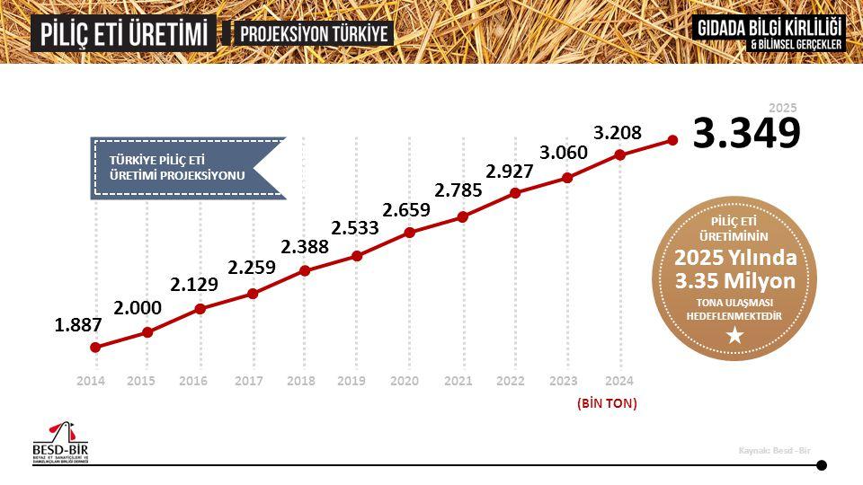 ABD BREZİLYA AB RUSYA ÇİN TÜRKİYE 108.9 KG 97.4 KG 77.1 KG 62.1 KG 54.6 KG 32.42 KG HİNDİSTAN 4.0 KG ÜLKELERE GÖRE KİŞİ BAŞINA DÜŞEN YILLIK ET TÜKETİMİ Kaynak: USDA April 2014 Livestock and Poultry: World Markets and Trade