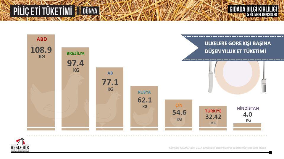TÜRKİYE'DE KİŞİ BAŞINA DÜŞEN PİLİÇ ETİ TÜKETİM MİKTARI 2001 2005 2010 2013 (KG) 8.51 13.61 17.87 19.39 2001'de 8,5 kg olan kişi başı piliç eti tüketimimiz, 2013'de 19.4 kg olarak gerçekleşmiştir