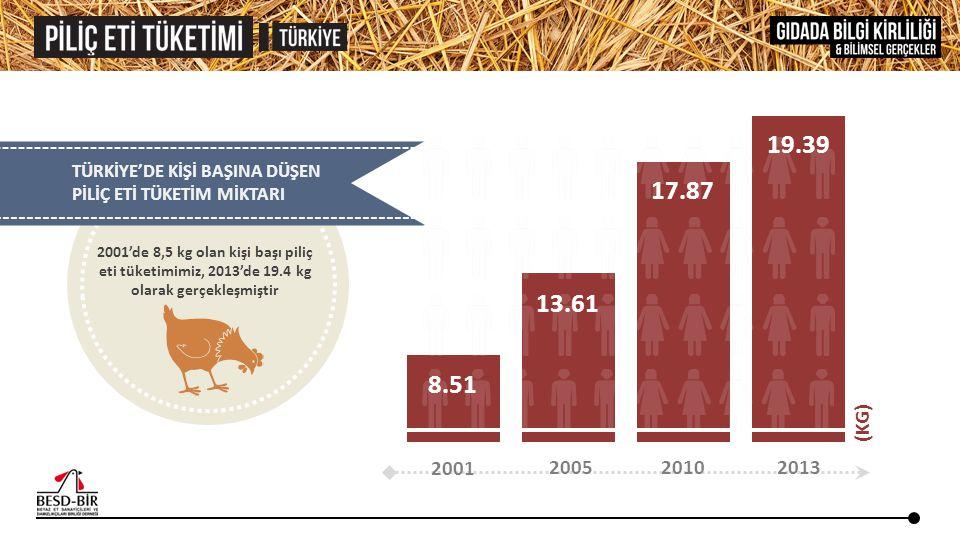 TÜRKİYE'DE KİŞİ BAŞINA DÜŞEN PİLİÇ ETİ TÜKETİM MİKTARI 2001 2005 2010 2013 (KG) 8.51 13.61 17.87 19.39 2001'de 8,5 kg olan kişi başı piliç eti tüketim