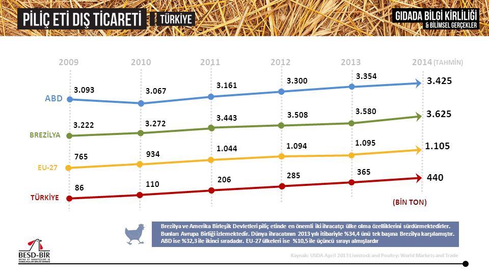 2013 2010 2005 2001 656 MİLYON 395.604 230 MİLYON 151.339 24.417 34 MİLYON 14 MİLYON 44.974 DOLAR TON Türkiye dünya piliç eti ticaretinde 4.