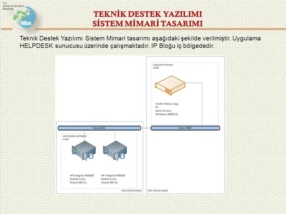 H İ ZMET SERV İ S GRUPLARI-1 Hizmet Servis Grubu: Sistem Grubu Sunucu Rolü: Yardım Masası Uygulama Sunucusu Sunucu Adı: HELPDESK IP Adresi: Yüklü Servis/Uygulama: ISS Servisi, MS SQL2008R2 Sunucu Türü: Sanal Sunucu Sunucu Modeli: İşlemci Bilgileri: Bellek Miktarı: Harddisk: Platform: İşletim Sistemi: Windows 2008 Enterprise Seri Numarası: - Kabinet No: