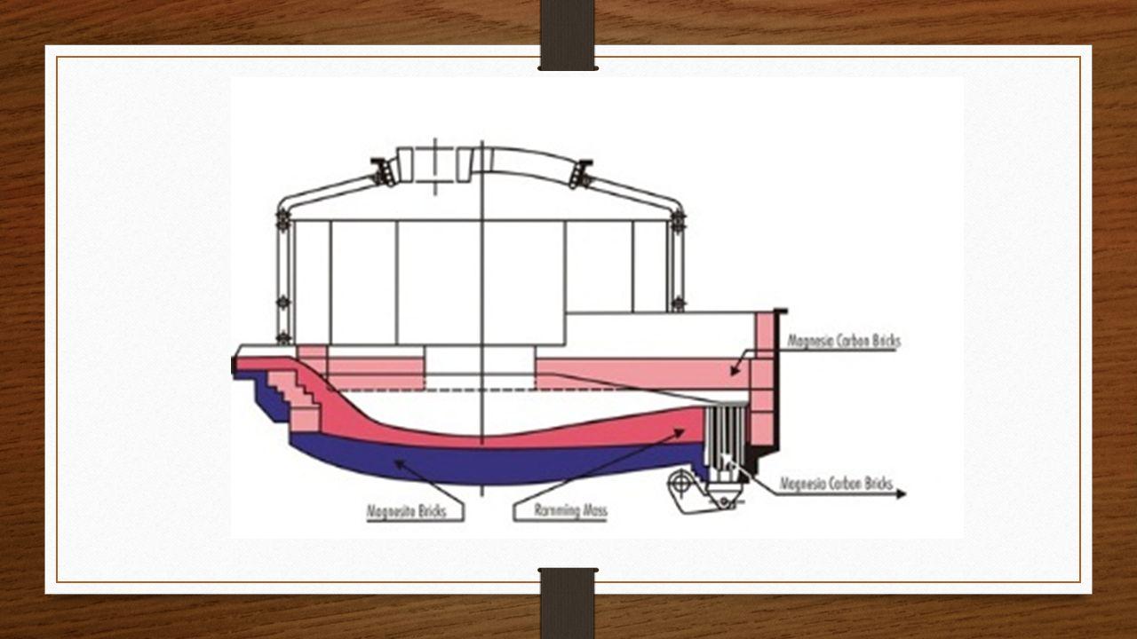 Elektrik Ark Fırını Refrakterleri Elektrik ark fırınlarında ağırlıklı olarak Magnezit ve Magnezit Karbon refrakterler kullanılır.