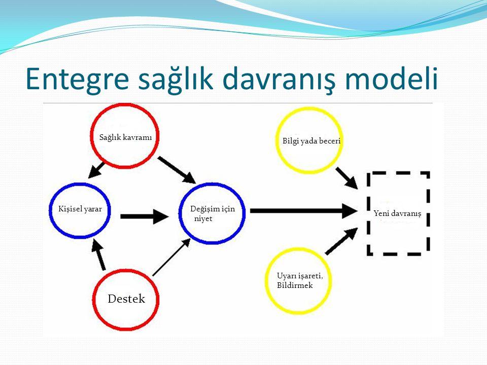 Entegre sağlık davranış modeli Sağlık kavramı Kişisel yarar Destek Değişim için niyet Bilgi yada beceri Uyarı işareti, Bildirmek Yeni davranış