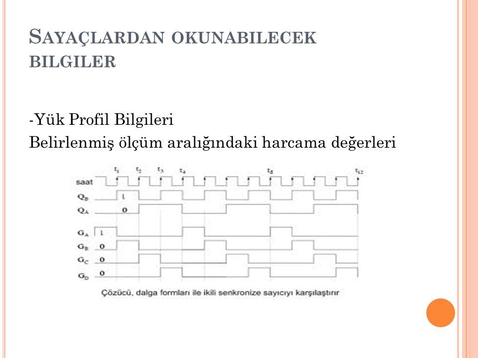 S AYAÇLARDAN OKUNABILECEK BILGILER -Yük Profil Bilgileri Belirlenmiş ölçüm aralığındaki harcama değerleri