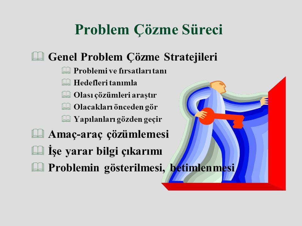 Problem Çözme Süreci  Genel Problem Çözme Stratejileri  Problemi ve fırsatları tanı  Hedefleri tanımla  Olası çözümleri araştır  Olacakları önced