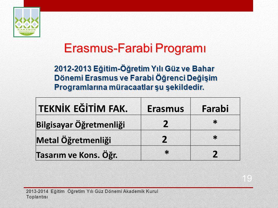 Erasmus-Farabi Programı Erasmus-Farabi Programı 2012-2013 Eğitim-Öğretim Yılı Güz ve Bahar Dönemi Erasmus ve Farabi Öğrenci Değişim Programlarına müra