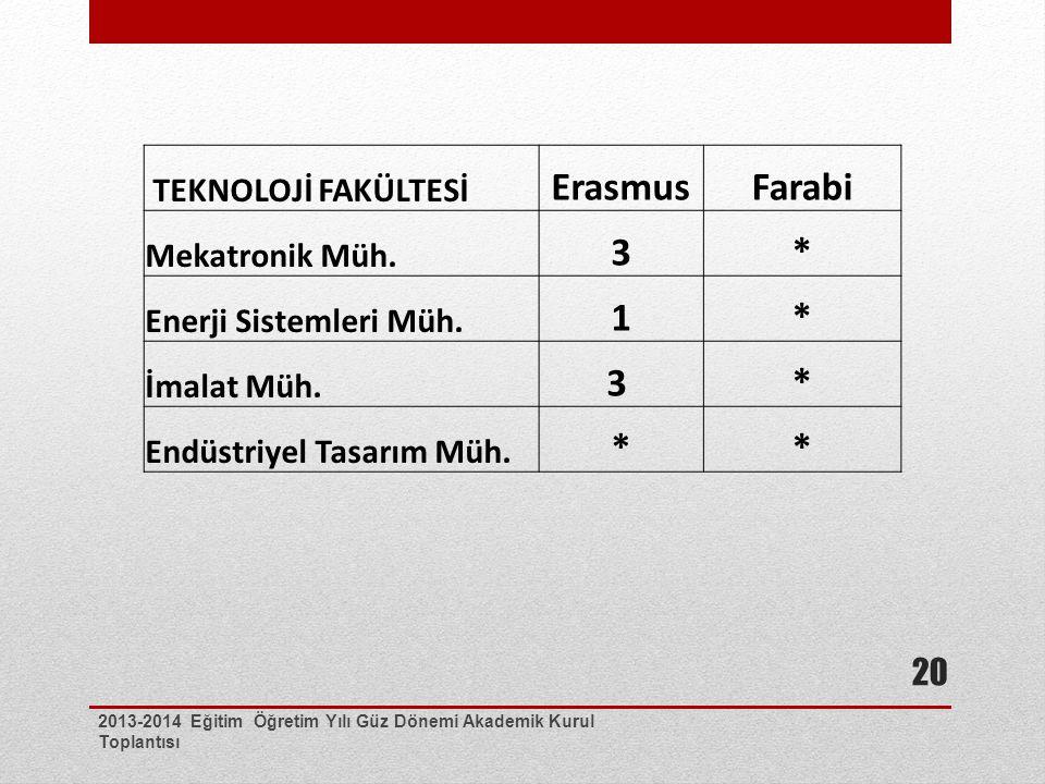 2013-2014 Eğitim Öğretim Yılı Güz Dönemi Akademik Kurul Toplantısı 20 TEKNOLOJİ FAKÜLTESİ ErasmusFarabi Mekatronik Müh. 3* Enerji Sistemleri Müh. 1* İ