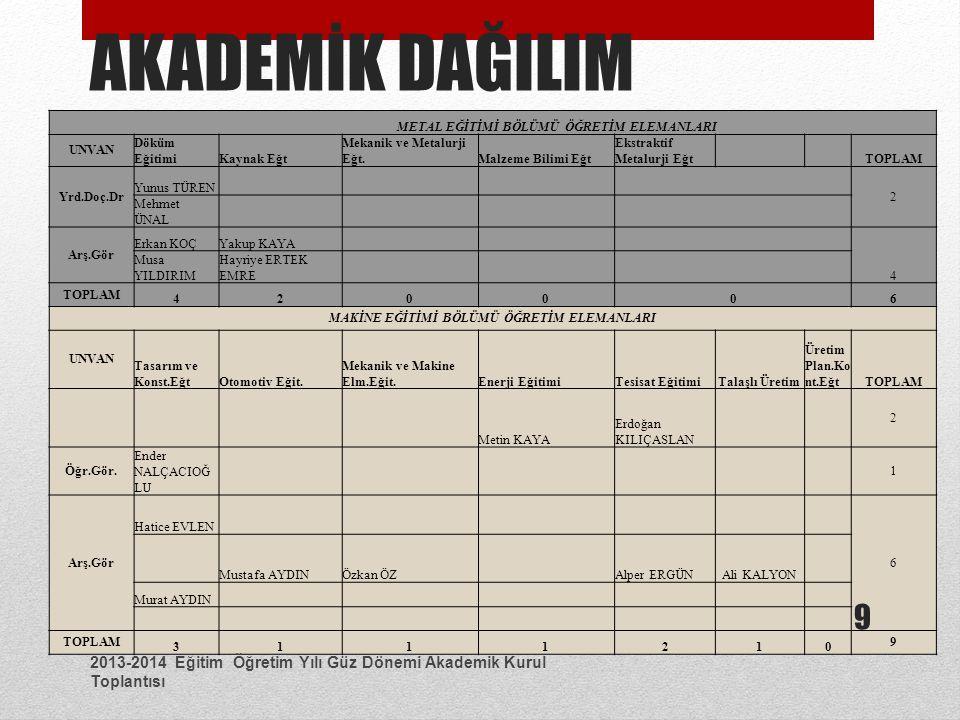 2013-2014 Eğitim Öğretim Yılı Güz Dönemi Akademik Kurul Toplantısı 20 TEKNOLOJİ FAKÜLTESİ ErasmusFarabi Mekatronik Müh.