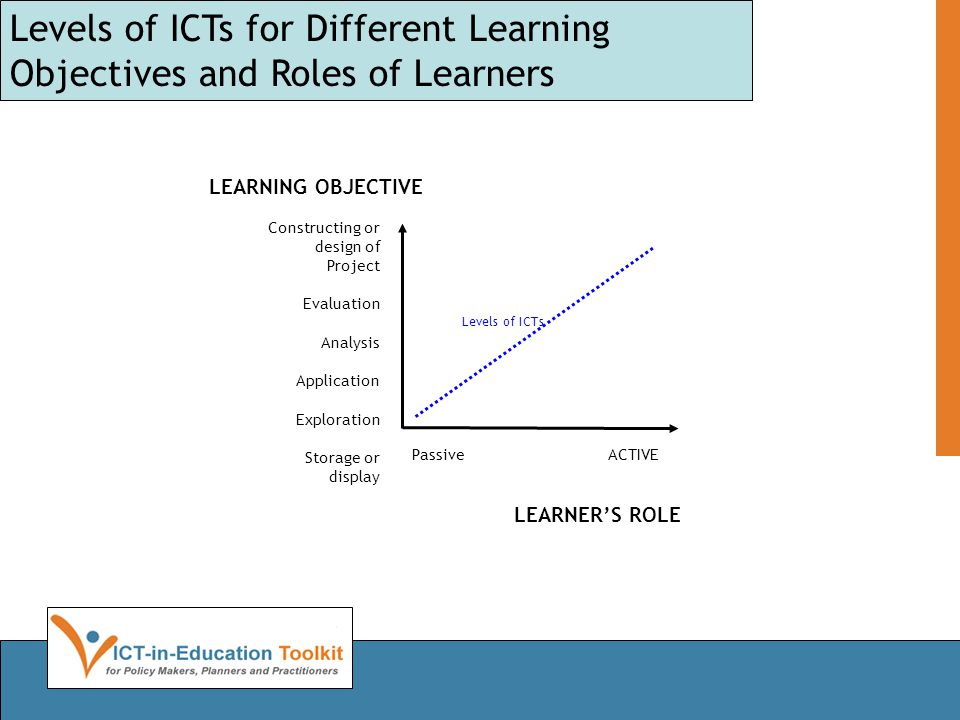 Levels of ICTs Constructing or design of Project Evaluation Analysis Application Exploration Storage or display Passive ACTIVE LEARNER'S ROLE Levels of ICTs for Different Learning Objectives and Roles of Learners LEARNING OBJECTIVE